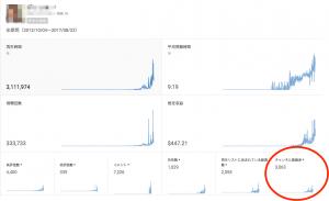 Youtube チャンネル 登録者数