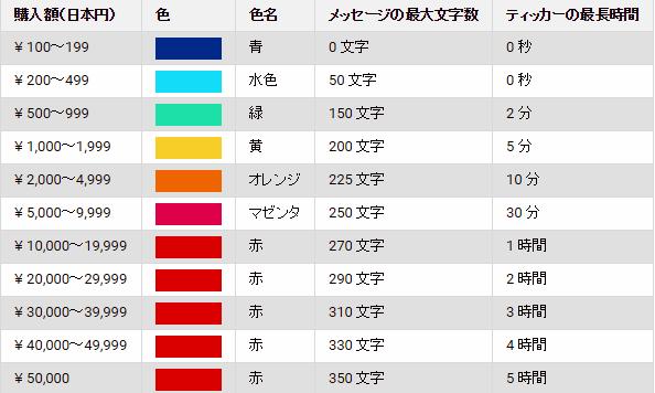 スーパーチャット  youtube ライブ 金額